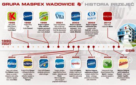 Agros-Nova sprzedaje Grupie Maspex Wadowice marki: Łowicz, Krakus i Kotlin