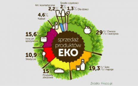 Rośnie sprzedaż produktów ekologicznych w Internecie