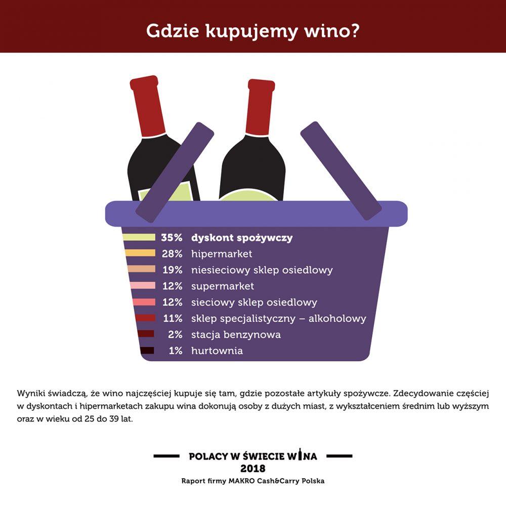 Gdzie kupujemy wino?