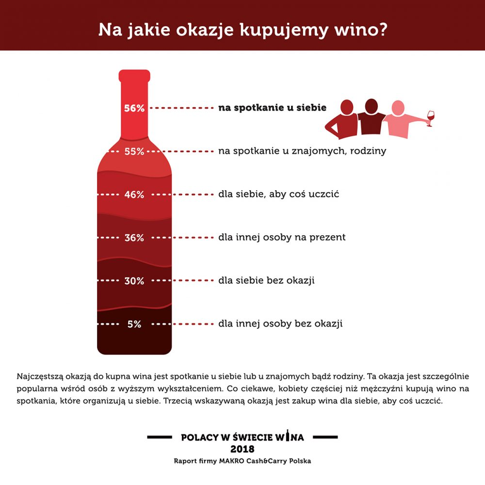Na jakie okazje kupujemy wino?