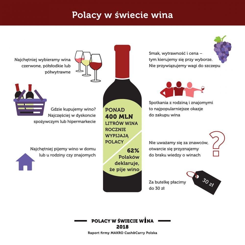 Polacy w świecie wina