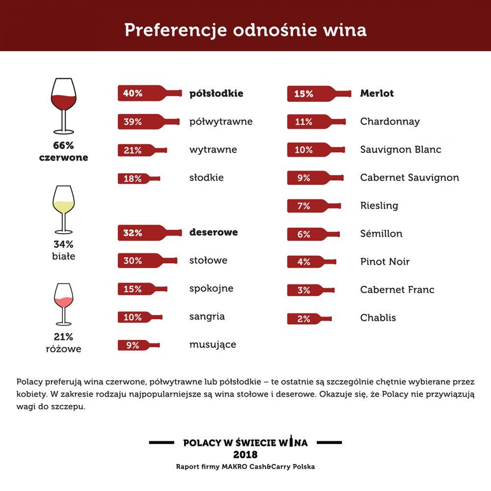 Preferencje odnośnie wina