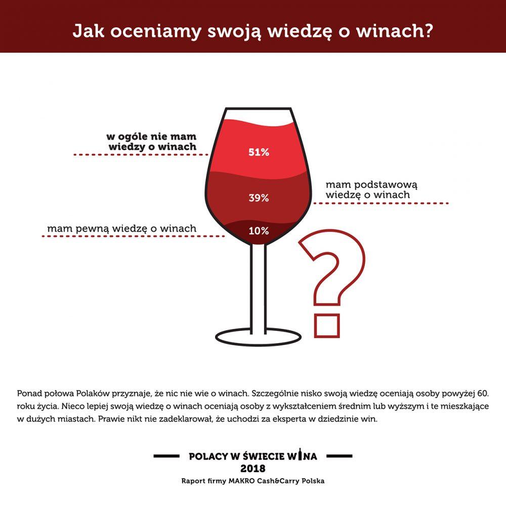 Jak oceniamy swoja wiedzę o winach?
