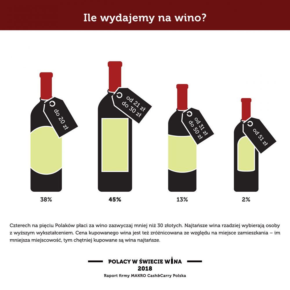 Ile wydajemy na wino?